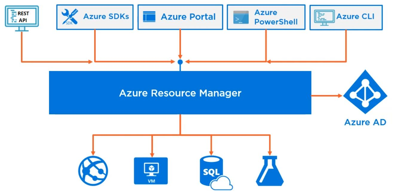 Azure resource manager overview Step 1